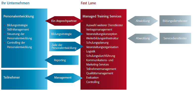 Fast Lane Consulting - Managed Training Services